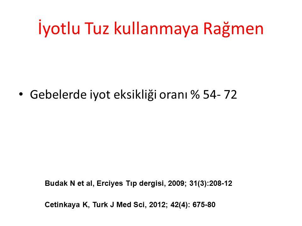 İyotlu Tuz kullanmaya Rağmen Gebelerde iyot eksikliği oranı % 54- 72 Budak N et al, Erciyes Tıp dergisi, 2009; 31(3):208-12 Cetinkaya K, Turk J Med Sci, 2012; 42(4): 675-80