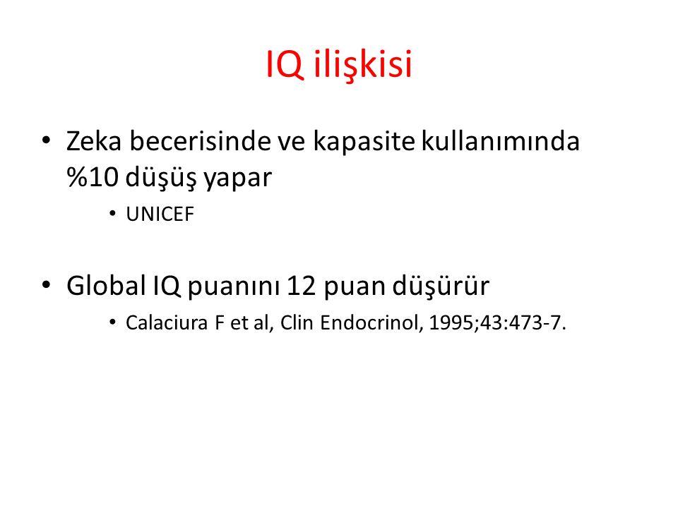 IQ ilişkisi Zeka becerisinde ve kapasite kullanımında %10 düşüş yapar UNICEF Global IQ puanını 12 puan düşürür Calaciura F et al, Clin Endocrinol, 1995;43:473-7.