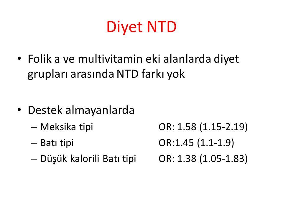 Diyet NTD Folik a ve multivitamin eki alanlarda diyet grupları arasında NTD farkı yok Destek almayanlarda – Meksika tipi OR: 1.58 (1.15-2.19) – Batı tipi OR:1.45 (1.1-1.9) – Düşük kalorili Batı tipi OR: 1.38 (1.05-1.83)