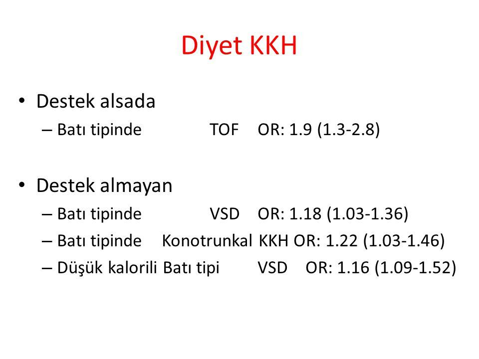 Diyet KKH Destek alsada – Batı tipinde TOF OR: 1.9 (1.3-2.8) Destek almayan – Batı tipinde VSD OR: 1.18 (1.03-1.36) – Batı tipinde Konotrunkal KKH OR: 1.22 (1.03-1.46) – Düşük kalorili Batı tipiVSDOR: 1.16 (1.09-1.52)