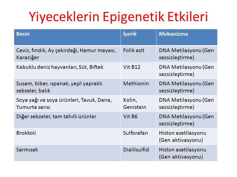 Sağlık Bakanlığı Türkiye Prevelans Çalışması İyot eksikliği %30.3 Trabzon %68.5 Malatya %46.5 Bayburt %44.3 Kastamonu %35.3