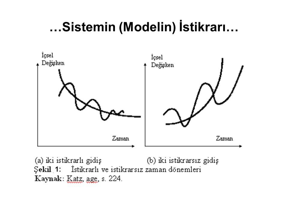 …Sistemin (Modelin) İstikrarı… 1: