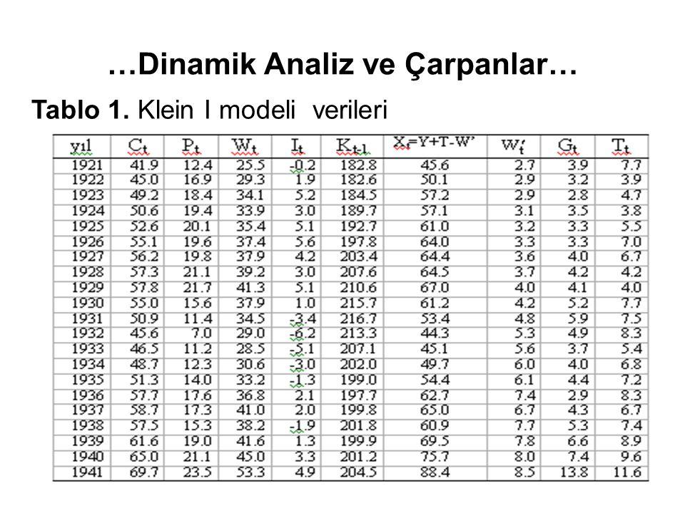…Dinamik Analiz ve Çarpanlar… Tablo 1. Klein I modeli verileri