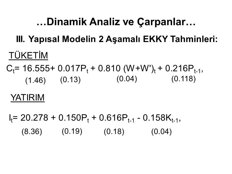 …Dinamik Analiz ve Çarpanlar… III. Yapısal Modelin 2 Aşamalı EKKY Tahminleri: C t = 16.555+ 0.017P t + 0.810 (W+W') t + 0.216P t-1, (1.46) (0.13) (0.0