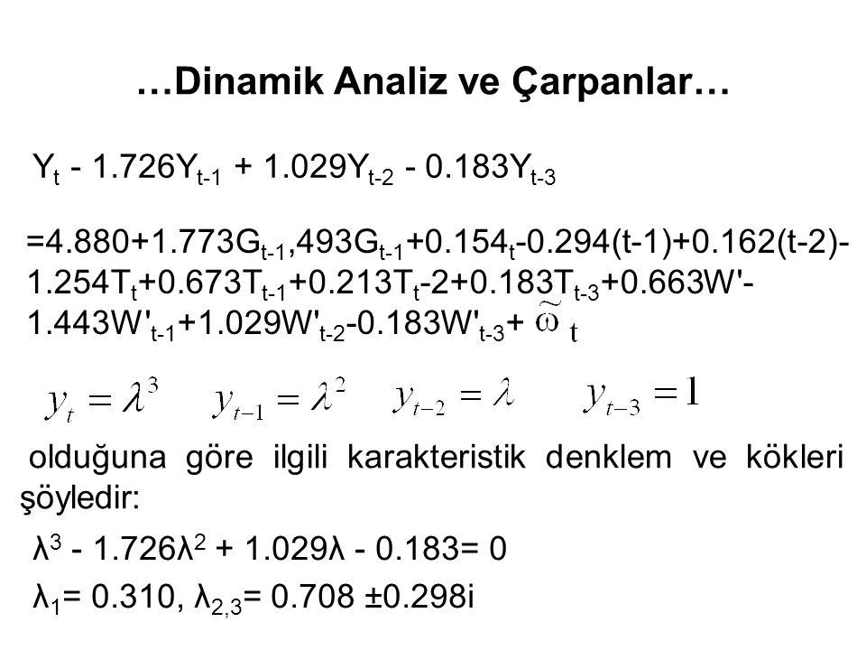 …Dinamik Analiz ve Çarpanlar… Y t - 1.726Y t-1 + 1.029Y t-2 - 0.183Y t-3 =4.880+1.773G t-1,493G t-1 +0.154 t -0.294(t-1)+0.162(t-2)- 1.254T t +0.673T