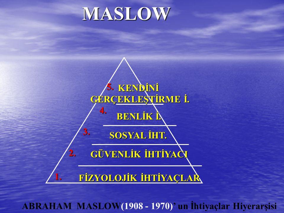 MASLOW MASLOW GÜVENLİK İHTİYACI ABRAHAM MASLOW(1908 - 1970)' un İhtiyaçlar Hiyerarşisi FİZYOLOJİK İHTİYAÇLAR SOSYAL İHT. BENLİK İ. KENDİNİ GERÇEKLEŞTİ
