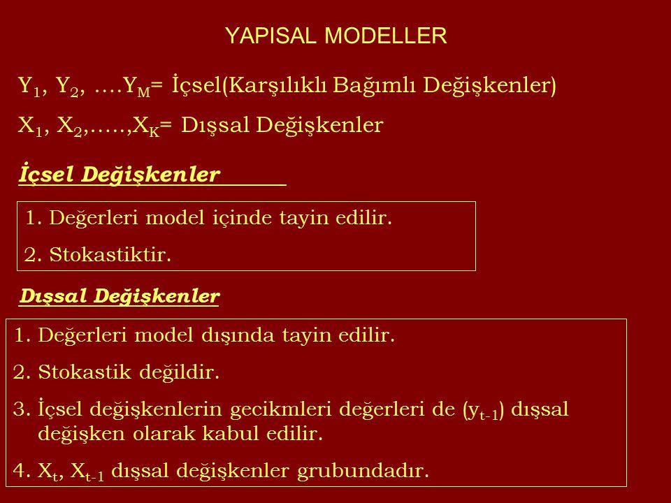 YAPISAL MODELLER Y 1, Y 2, ….Y M = İçsel(Karşılıklı Bağımlı Değişkenler) X 1, X 2,…..,X K = Dışsal Değişkenler İçsel Değişkenler Dışsal Değişkenler 1.Değerleri model içinde tayin edilir.