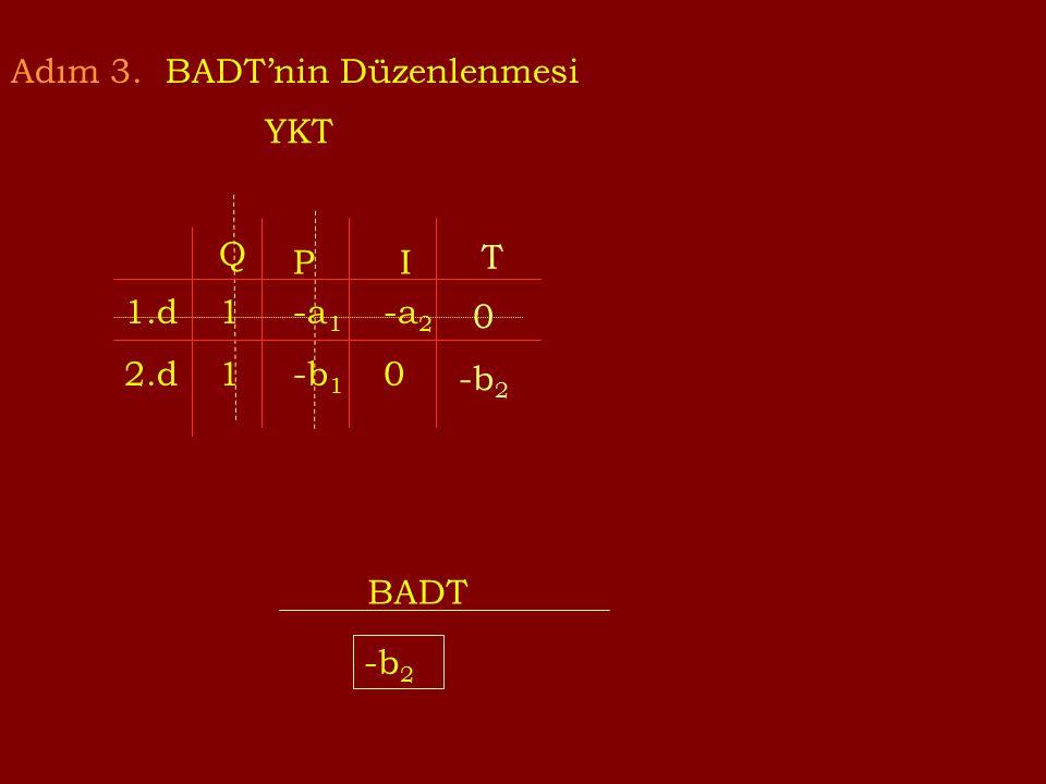 Adım 3. BADT'nin Düzenlenmesi YKT 1.d 2.d Q PI 1111 -a 1 -b 1 -a 2 0 BADT -b 2 T 0 -b 2