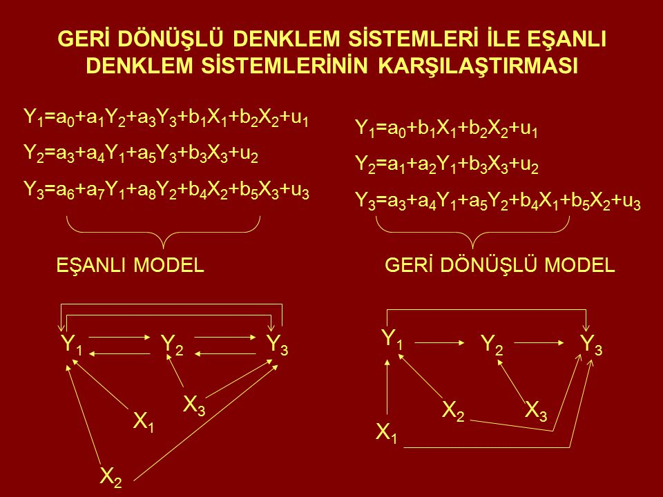 GERİ DÖNÜŞLÜ DENKLEM SİSTEMLERİ İLE EŞANLI DENKLEM SİSTEMLERİNİN KARŞILAŞTIRMASI Y 1 =a 0 +a 1 Y 2 +a 3 Y 3 +b 1 X 1 +b 2 X 2 +u 1 Y 2 =a 3 +a 4 Y 1 +a 5 Y 3 +b 3 X 3 +u 2 Y 3 =a 6 +a 7 Y 1 +a 8 Y 2 +b 4 X 2 +b 5 X 3 +u 3 EŞANLI MODELGERİ DÖNÜŞLÜ MODEL X2X2 X3X3 Y1Y1 Y2Y2 Y3Y3 X1X1 Y1Y1 Y2Y2 Y3Y3 X3X3 X1X1 X2X2 Y 1 =a 0 +b 1 X 1 +b 2 X 2 +u 1 Y 2 =a 1 +a 2 Y 1 +b 3 X 3 +u 2 Y 3 =a 3 +a 4 Y 1 +a 5 Y 2 +b 4 X 1 +b 5 X 2 +u 3