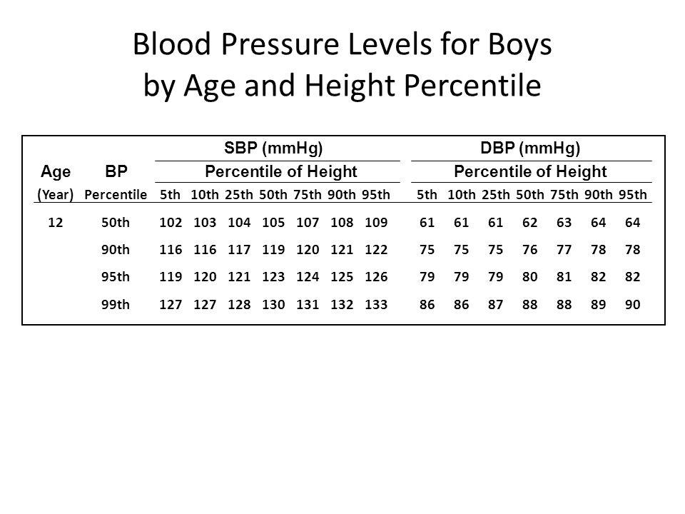 SBP (mmHg)DBP (mmHg) Age BPPercentile of HeightPercentile of Height (Year)Percentile5th10th25th50th75th90th95th5th10th25th50th75th90th95th 1250th10210