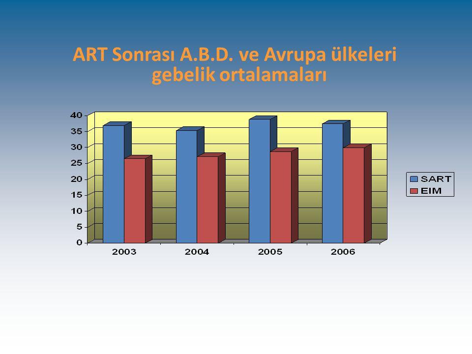 ART Sonrası A.B.D. ve Avrupa ülkeleri gebelik ortalamaları