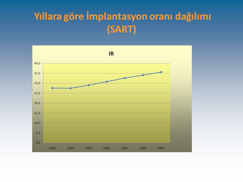 Yıllara göre İmplantasyon oranı dağılımı (SART)