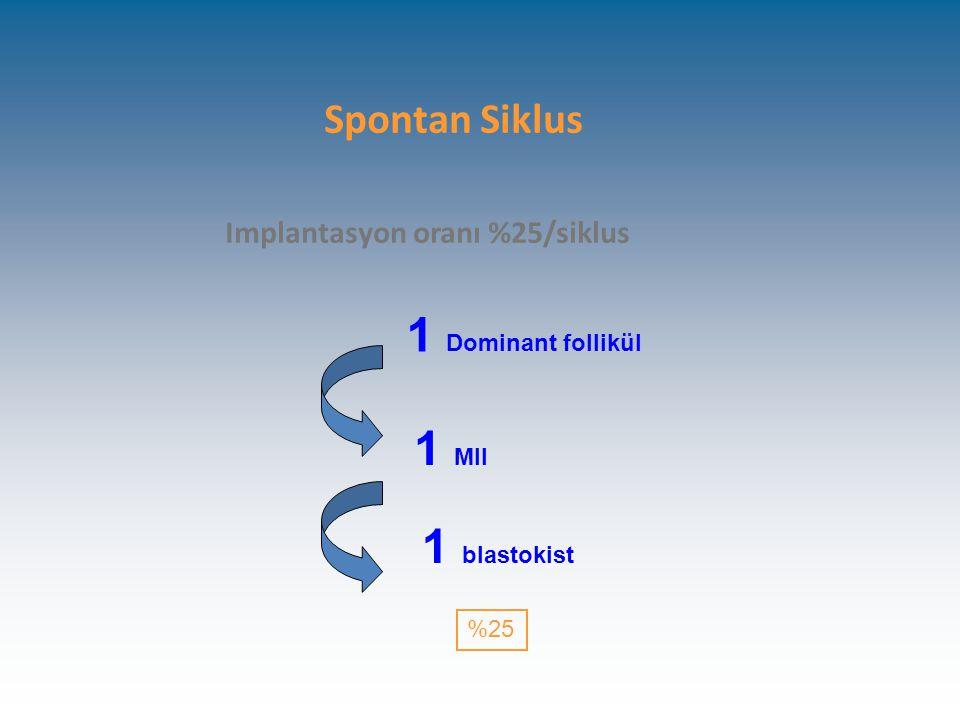 Spontan Siklus Implantasyon oranı %25/siklus 1 Dominant follikül 1 MII 1 blastokist %25