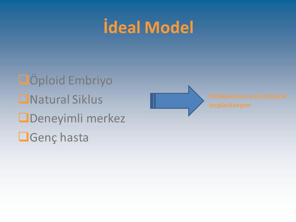 İdeal Model  Öploid Embriyo  Natural Siklus  Deneyimli merkez  Genç hasta Ortalamanın çok üstünde implantasyon