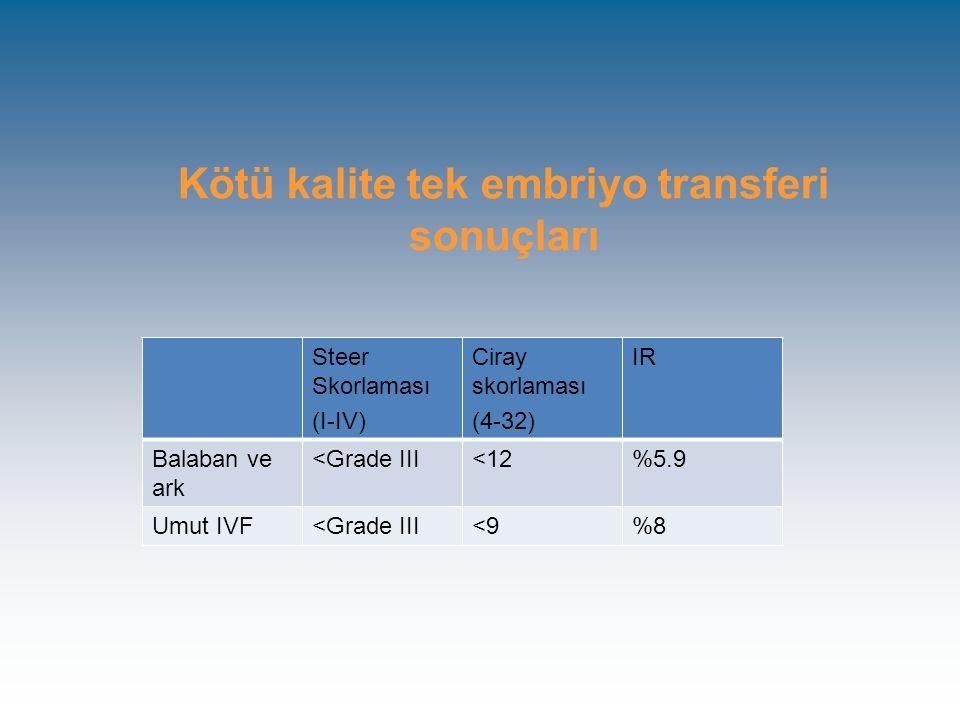 Kötü kalite tek embriyo transferi sonuçları Steer Skorlaması (I-IV) Ciray skorlaması (4-32) IR Balaban ve ark <Grade III<12%5.9 Umut IVF<Grade III<9%8