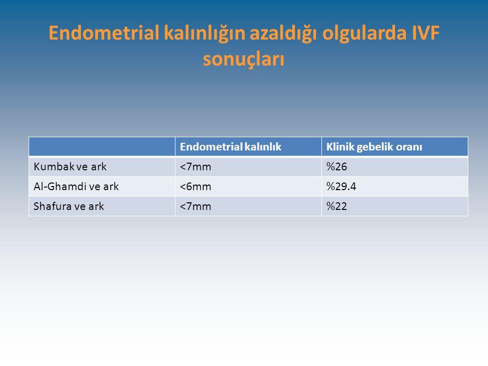 Endometrial kalınlığın azaldığı olgularda IVF sonuçları Endometrial kalınlıkKlinik gebelik oranı Kumbak ve ark<7mm%26 Al-Ghamdi ve ark<6mm%29.4 Shafura ve ark<7mm%22