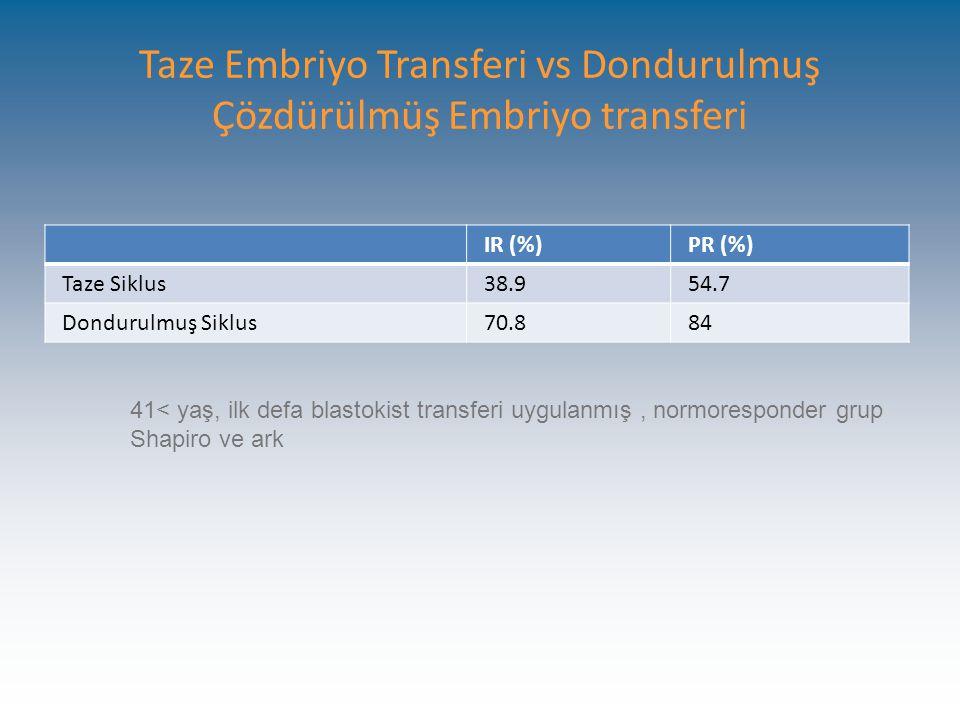 Taze Embriyo Transferi vs Dondurulmuş Çözdürülmüş Embriyo transferi IR (%)PR (%) Taze Siklus38.954.7 Dondurulmuş Siklus70.884 41< yaş, ilk defa blastokist transferi uygulanmış, normoresponder grup Shapiro ve ark