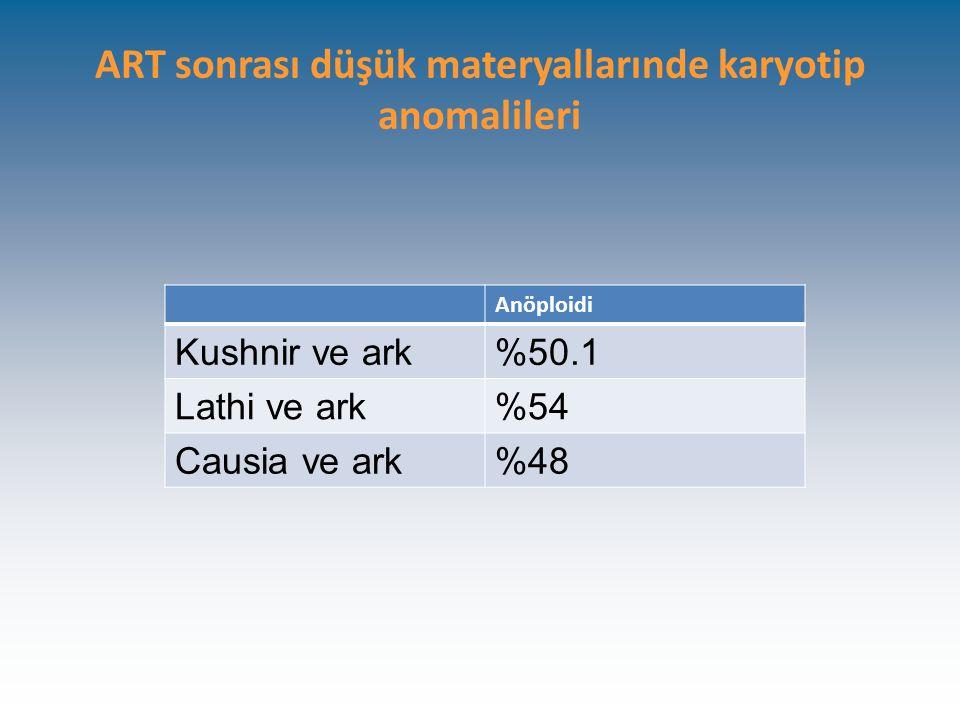 ART sonrası düşük materyallarınde karyotip anomalileri Anöploidi Kushnir ve ark%50.1 Lathi ve ark%54 Causia ve ark%48