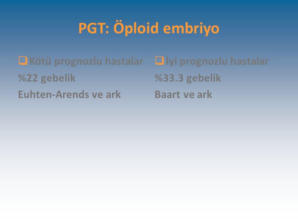 PGT: Öploid embriyo  Kötü prognozlu hastalar %22 gebelik Euhten-Arends ve ark  İyi prognozlu hastalar %33.3 gebelik Baart ve ark