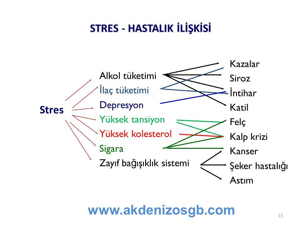 STRES - HASTALIK İLİŞKİSİ Alkol tüketimi İ laç tüketimi Depresyon Yüksek tansiyon Yüksek kolesterol Sigara Zayıf ba ğ ışıklık sistemi Kazalar Siroz İ