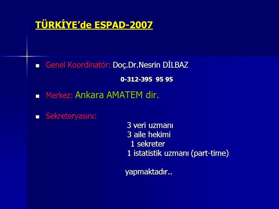 TÜRKİYE'de ESPAD-2007 Genel Koordinatör: Doç.Dr.Nesrin DİLBAZ Genel Koordinatör: Doç.Dr.Nesrin DİLBAZ 0-312-395 95 95 0-312-395 95 95 Merkez: Ankara A