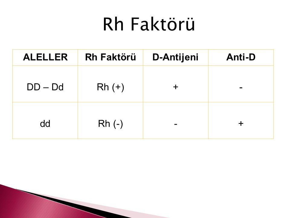 ALELLERRh FaktörüD-AntijeniAnti-D DD – DdRh (+)+- ddRh (-)-+ Rh Faktörü