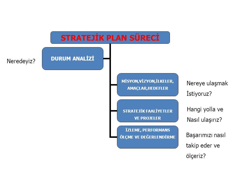 TOWS MATRİSİ İÇ FAKTÖRLER-DIŞ FAKTÖRLER GÜÇLÜ YÖNLERZAYIF YÖNLER FIRSATLARGF STRATEJİLERİ (Kurumun/Kuruluşun/Birimin güçlü taraflarını destekleyen fırsatları belirlemek ve değerlendirmek için geliştirilen stratejilerdir ZF STRATEJİLERİ (Kurumun/Kuruluşun/Birimin zayıf yönlerini kuvvetlendirmek için fırsatları kullanarak geliştirilen stratejilerdir TEHDİTLERGT STRATEJİLERİ (Kurumun/Kuruluşun/Birimin dış tehditlere karşı hassasiyetini azaltmak için birimin güçlü yanlarının nasıl kullanılması gerektiğini ortaya koyan stratejilerdir ZT STRATEJİLERİ (Kurumun/Kuruluşun/Birimin zayıf yönlerinin dış tehditlerden kolayca etkilenmesini engelleyecek savunma planlarını hazırlamaya yarayan stratejilerdir