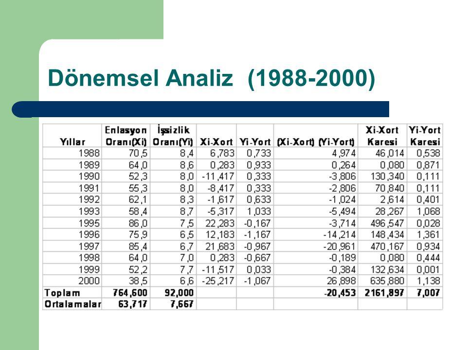 Dönemsel Analiz (1988-2000)