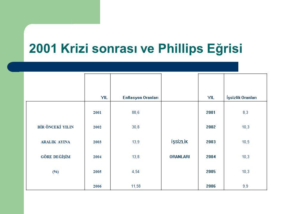 2001 Krizi sonrası ve Phillips Eğrisi YILEnflasyon OranlarıYILİşsizlik Oranları 2001 88,6 20018,3 BİR ÖNCEKİ YILIN2002 30,8 200210,3 ARALIK AYINA2003