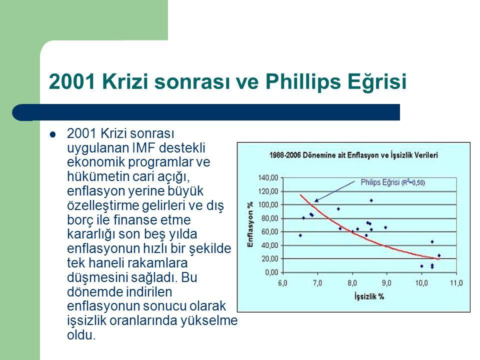 2001 Krizi sonrası ve Phillips Eğrisi 2001 Krizi sonrası uygulanan IMF destekli ekonomik programlar ve hükümetin cari açığı, enflasyon yerine büyük öz
