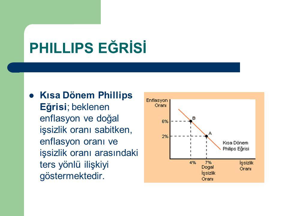PHILLIPS EĞRİSİ Uzun Dönem Phillips Eğrisi; beklenen enflasyon ve gerçekleşen enflasyon oranları birbirine eşit olduğu zaman enflasyon oranı ile işsizlik oranı arasındaki ilişkiyi gösteren bir eğridir.