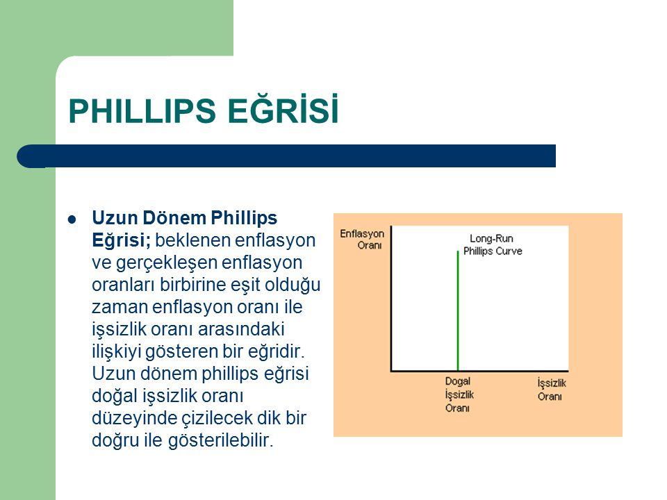 PHILLIPS EĞRİSİ Uzun Dönem Phillips Eğrisi; beklenen enflasyon ve gerçekleşen enflasyon oranları birbirine eşit olduğu zaman enflasyon oranı ile işsiz