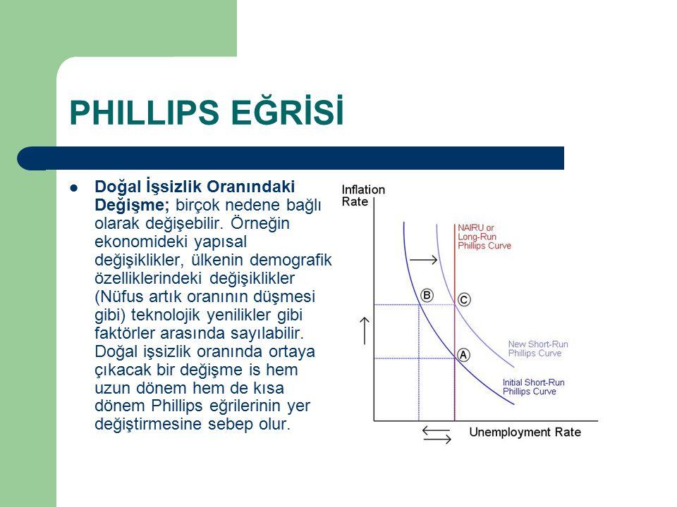 Phillips Eğrisi Analizine Karşıt Görüşler Friedman ise Phillips eğrisinin geçici bir olgudan başka bir şey olmadığını savunmaktadır.