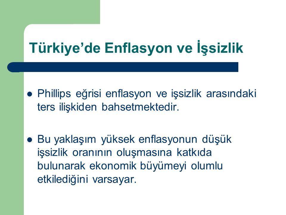 Türkiye'de Enflasyon ve İşsizlik Phillips eğrisi enflasyon ve işsizlik arasındaki ters ilişkiden bahsetmektedir. Bu yaklaşım yüksek enflasyonun düşük