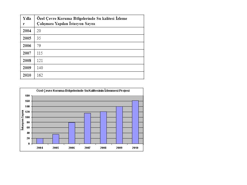 Yılla r Özel Çevre Koruma Bölgelerinde Su kalitesi İzleme Çalışması Yapılan İstasyon Sayısı DenizAkarsuGöl 20046122 200515182 2006303217 2007465118 2008525316 2009586121 20106255+25(dönemsel) + 4YS 13+3(dönemsel) Köyceğiz-Dalyan ÖÇKB de 4 yer altı suyu noktasından ayrıca numune alınmaktadır.