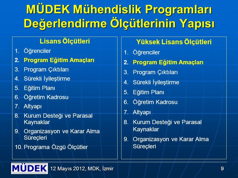 9 12 Mayıs 2012, MDK, İzmir MÜDEK Mühendislik Programları Değerlendirme Ölçütlerinin Yapısı Lisans Ölçütleri 1.Öğrenciler 2.Program Eğitim Amaçları 3.