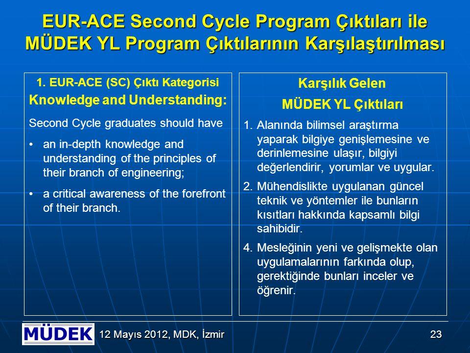 23 12 Mayıs 2012, MDK, İzmir EUR-ACE Second Cycle Program Çıktıları ile MÜDEK YL Program Çıktılarının Karşılaştırılması 1. EUR-ACE (SC) Çıktı Kategori