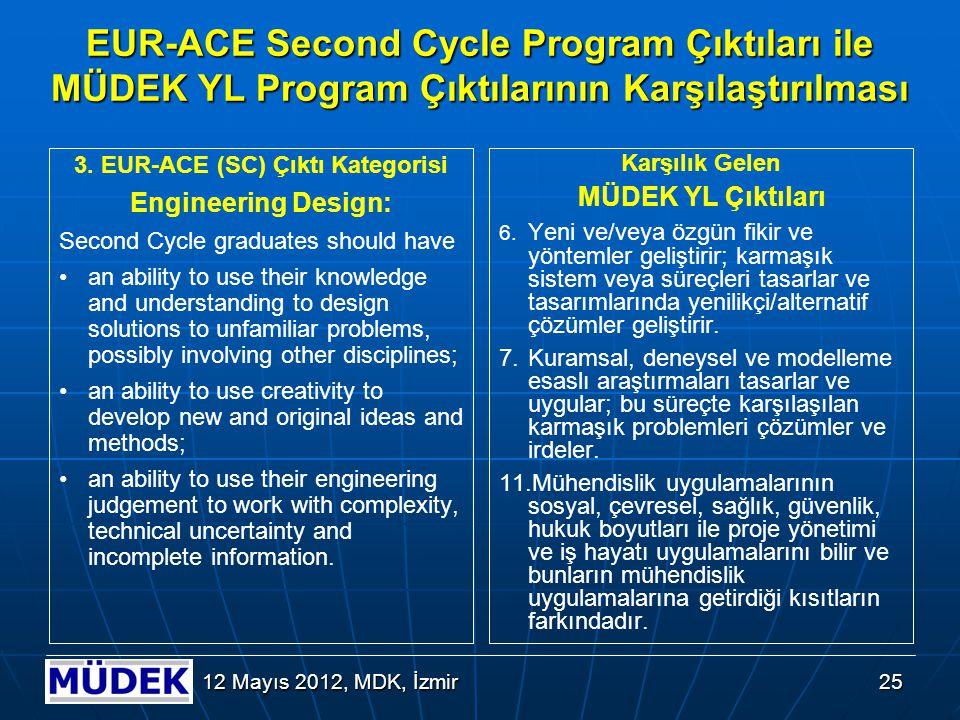 25 12 Mayıs 2012, MDK, İzmir EUR-ACE Second Cycle Program Çıktıları ile MÜDEK YL Program Çıktılarının Karşılaştırılması 3. EUR-ACE (SC) Çıktı Kategori