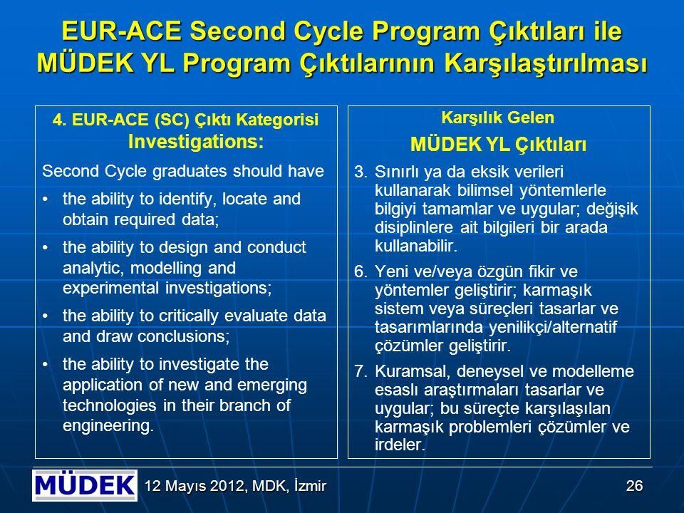 26 12 Mayıs 2012, MDK, İzmir EUR-ACE Second Cycle Program Çıktıları ile MÜDEK YL Program Çıktılarının Karşılaştırılması 4. EUR-ACE (SC) Çıktı Kategori