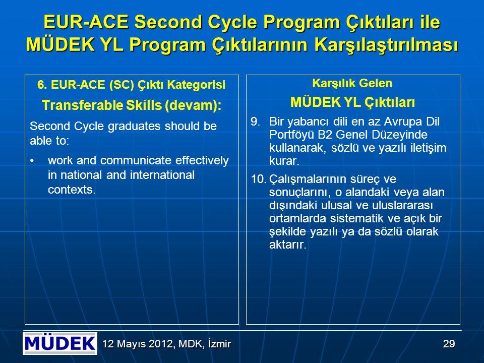 29 12 Mayıs 2012, MDK, İzmir EUR-ACE Second Cycle Program Çıktıları ile MÜDEK YL Program Çıktılarının Karşılaştırılması 6. EUR-ACE (SC) Çıktı Kategori