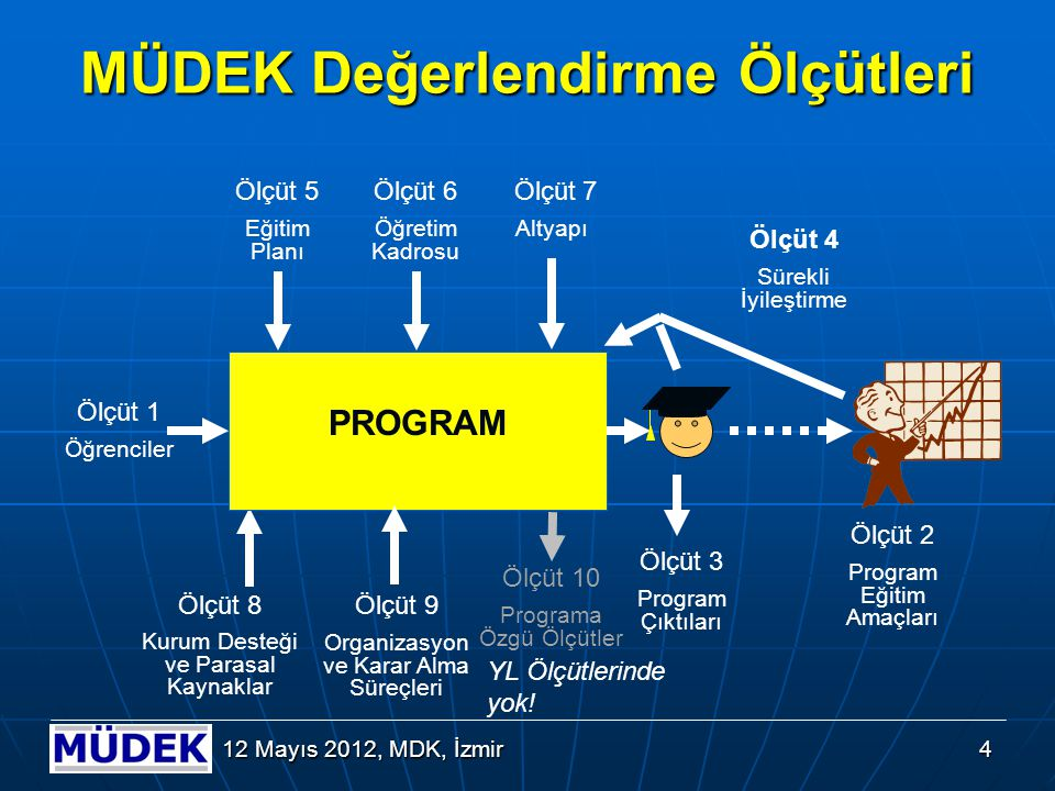 5 12 Mayıs 2012, MDK, İzmir MÜDEK Mühendislik Programları Değerlendirme Ölçütlerinin Yapısı Lisans Ölçütleri 1.Öğrenciler 2.Program Eğitim Amaçları 3.Program Çıktıları 4.Sürekli İyileştirme 5.Eğitim Planı 6.Öğretim Kadrosu 7.Altyapı 8.Kurum Desteği ve Parasal Kaynaklar 9.Organizasyon ve Karar Alma Süreçleri 10.Programa Özgü Ölçütler Yüksek Lisans Ölçütleri 1.Öğrenciler 2.Program Eğitim Amaçları 3.Program Çıktıları 4.Sürekli İyileştirme 5.Eğitim Planı 6.Öğretim Kadrosu 7.Altyapı 8.Kurum Desteği ve Parasal Kaynaklar 9.Organizasyon ve Karar Alma Süreçleri