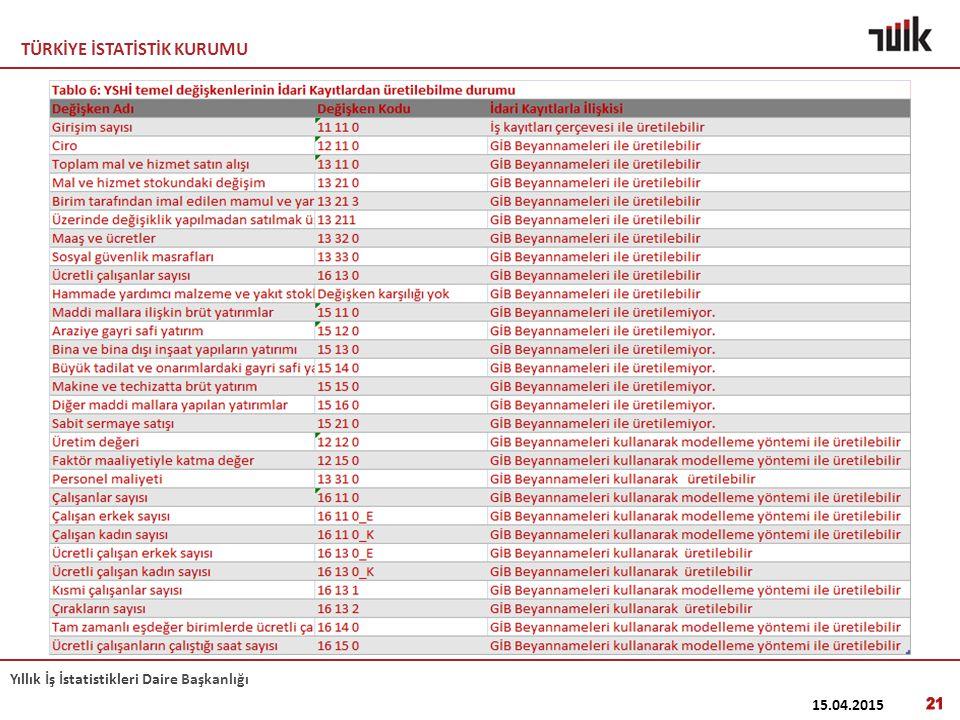 TÜRKİYE İSTATİSTİK KURUMU Yıllık İş İstatistikleri Daire Başkanlığı 15.04.2015 21