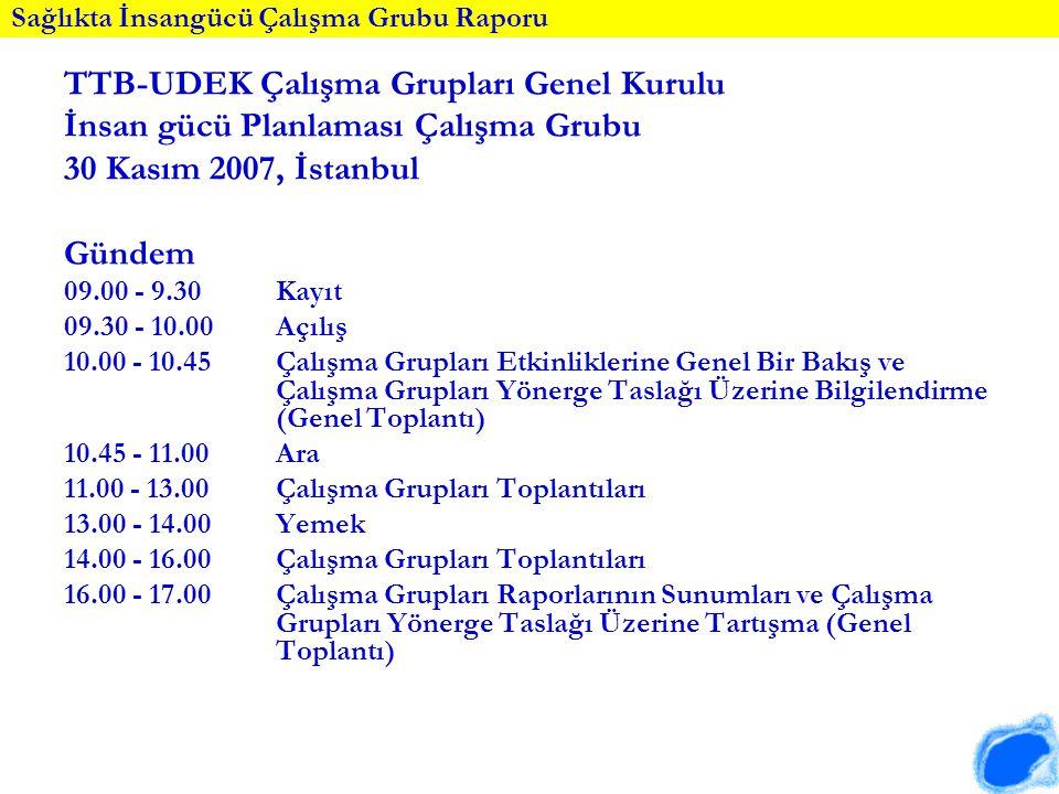 TTB-UDEK Çalışma Grupları Genel Kurulu İnsan gücü Planlaması Çalışma Grubu 30 Kasım 2007, İstanbul Gündem 09.00 - 9.30Kayıt 09.30 - 10.00 Açılış 10.00