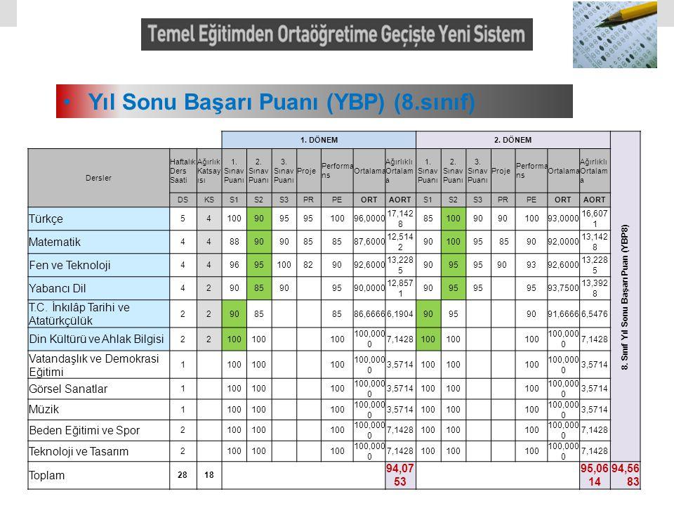 Yıl Sonu Başarı Puanı (YBP) (8.sınıf) 1. DÖNEM2. DÖNEM 8. Sınıf Yıl Sonu Başarı Puan (YBP8) Dersler Haftalık Ders Saati Ağırlık Katsay ısı 1. Sınav Pu