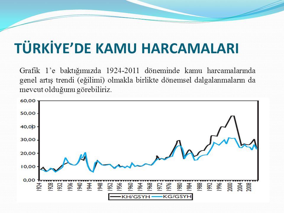 TÜRKİYE'DE KAMU HARCAMALARI Grafik 1'e baktığımızda 1924-2011 döneminde kamu harcamalarında genel artış trendi (eğilimi) olmakla birlikte dönemsel dalgalanmaların da mevcut olduğunu görebiliriz.