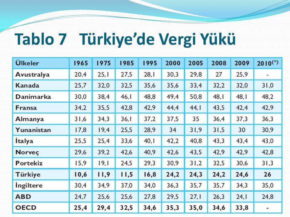 Tablo 7 Türkiye'de Vergi Yükü