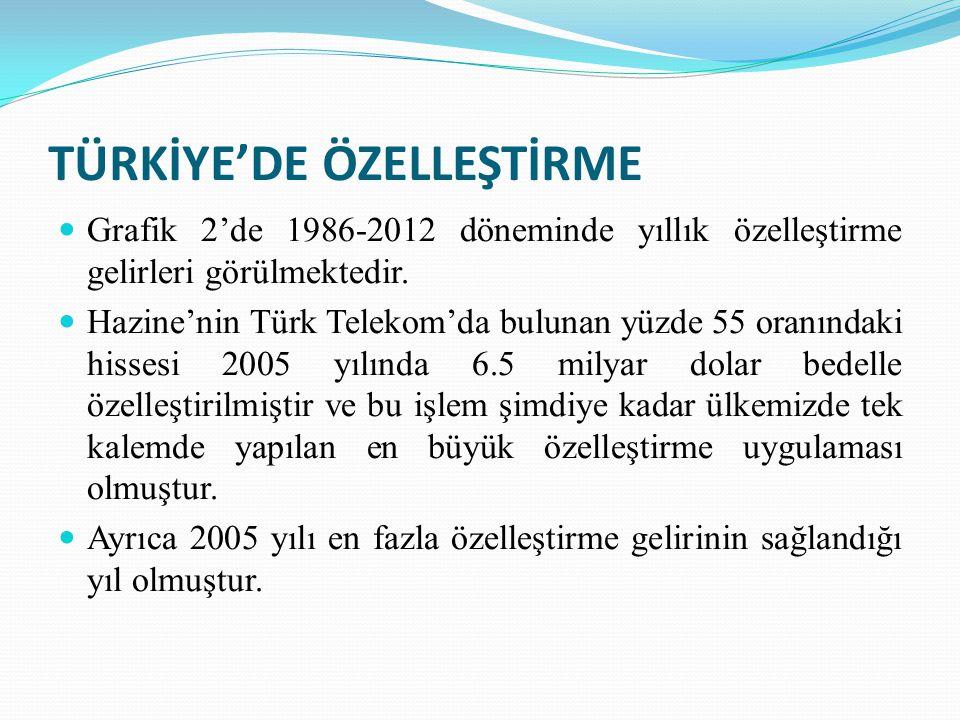TÜRKİYE'DE ÖZELLEŞTİRME Grafik 2'de 1986-2012 döneminde yıllık özelleştirme gelirleri görülmektedir.