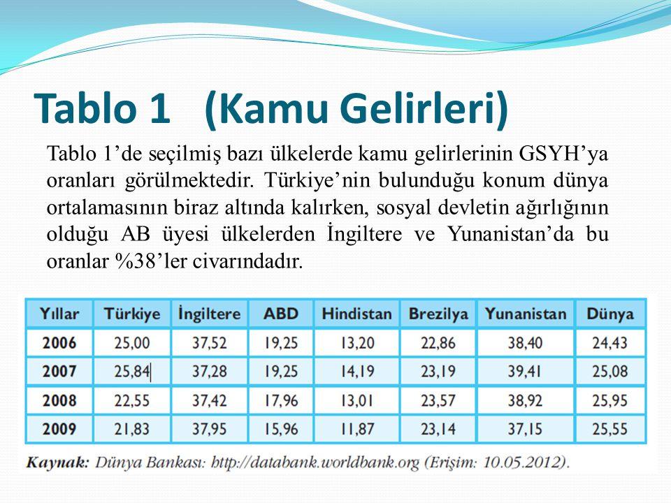 Tablo 1 (Kamu Gelirleri) Tablo 1'de seçilmiş bazı ülkelerde kamu gelirlerinin GSYH'ya oranları görülmektedir.