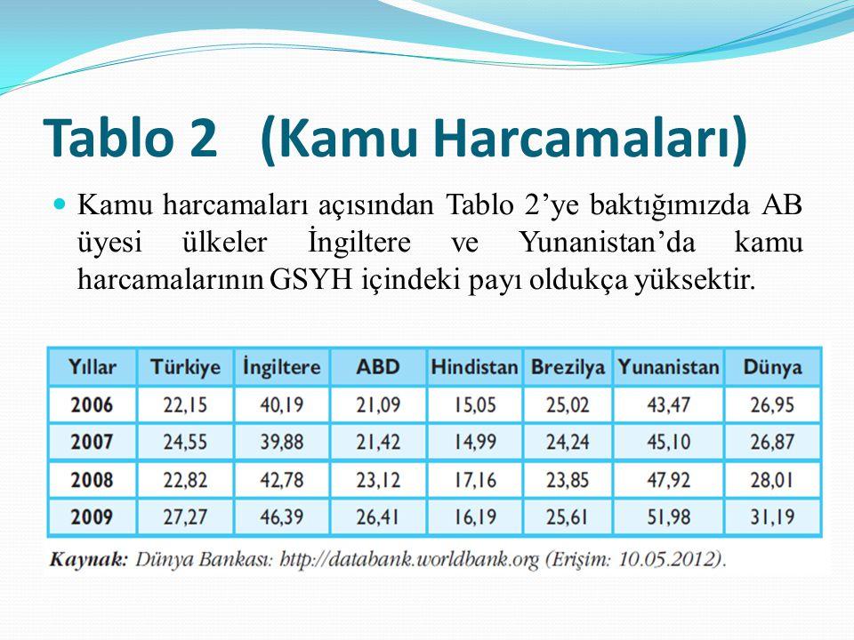TÜRKiYE'DE KAMU GELİRLERİ Kamu bütçesinde harcamalar›n finansmanında kullanılan kamu gelirlerinin en önemlisi vergi gelirleridir.