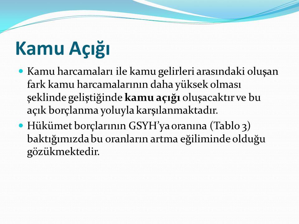 Grafik 2 Türkiye'de Özelleştirme